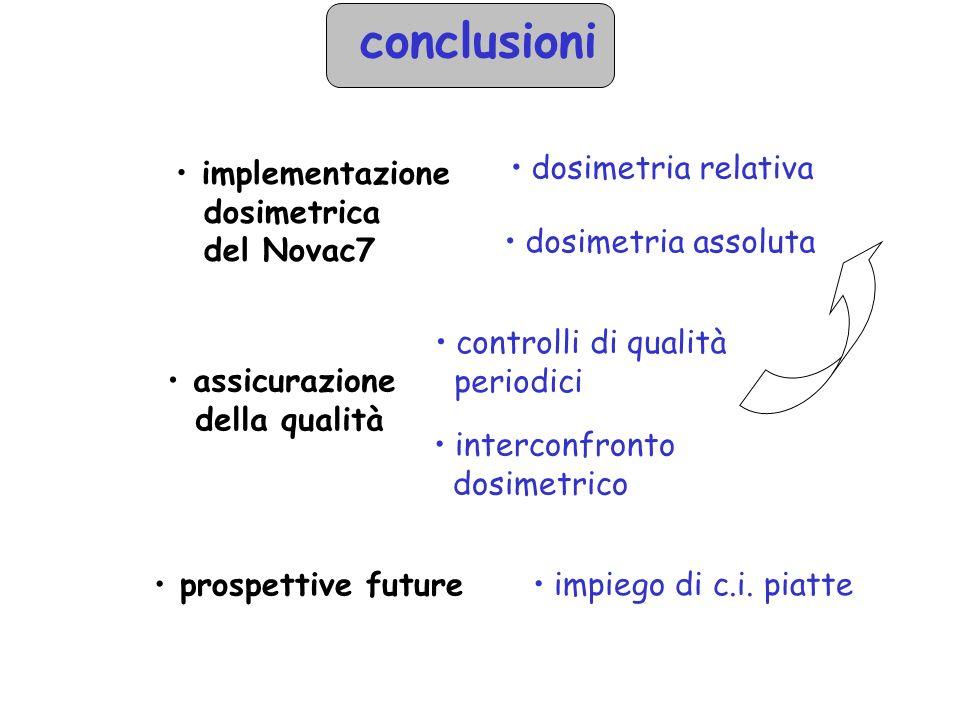 conclusioni implementazione dosimetrica del Novac7 dosimetria relativa dosimetria assoluta assicurazione della qualità controlli di qualità periodici interconfronto dosimetrico prospettive future impiego di c.i.