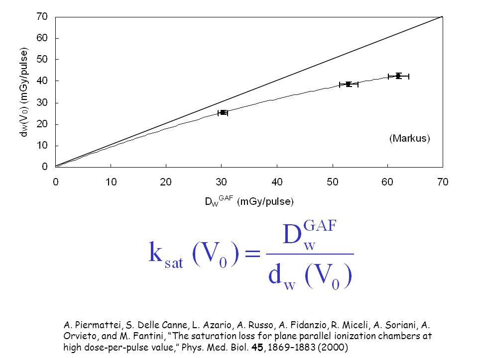 A. Piermattei, S. Delle Canne, L. Azario, A. Russo, A. Fidanzio, R. Miceli, A. Soriani, A. Orvieto, and M. Fantini, The saturation loss for plane para