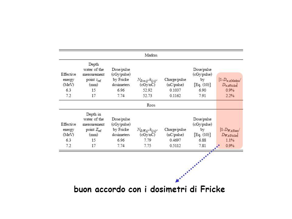 buon accordo con i dosimetri di Fricke
