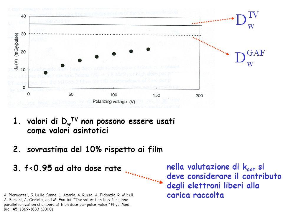 1.valori di D w TV non possono essere usati come valori asintotici 2.sovrastima del 10% rispetto ai film 3. f<0.95 ad alto dose rate nella valutazione