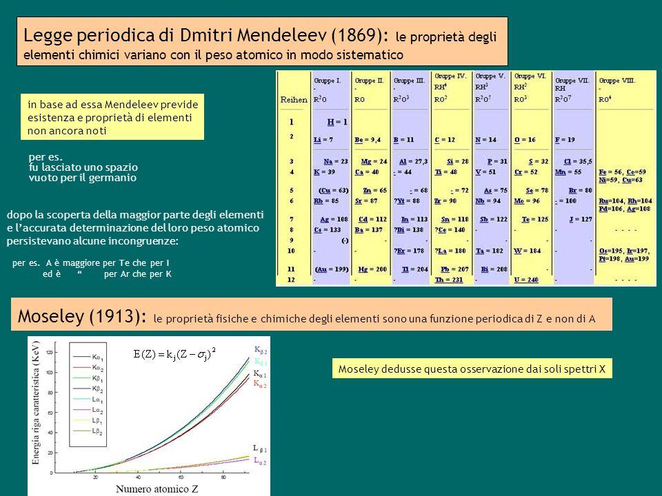 Legge periodica di Dmitri Mendeleev (1869): le proprietà degli elementi chimici variano con il peso atomico in modo sistematico per es.