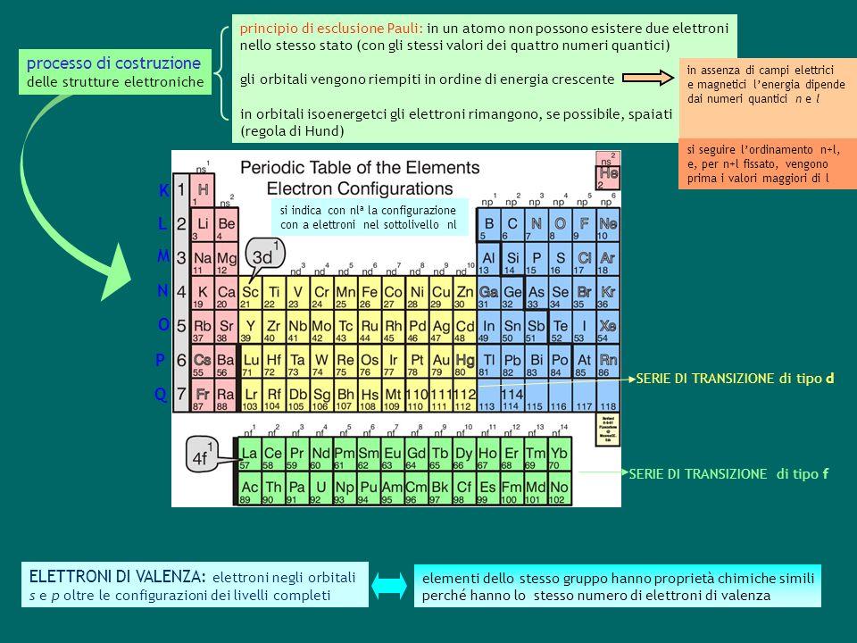 principio di esclusione Pauli: in un atomo non possono esistere due elettroni nello stesso stato (con gli stessi valori dei quattro numeri quantici) gli orbitali vengono riempiti in ordine di energia crescente in orbitali isoenergetci gli elettroni rimangono, se possibile, spaiati (regola di Hund) processo di costruzione delle strutture elettroniche si seguire lordinamento n+l, e, per n+l fissato, vengono prima i valori maggiori di l in assenza di campi elettrici e magnetici lenergia dipende dai numeri quantici n e l ELETTRONI DI VALENZA: elettroni negli orbitali s e p oltre le configurazioni dei livelli completi elementi dello stesso gruppo hanno proprietà chimiche simili perché hanno lo stesso numero di elettroni di valenza si indica con nl a la configurazione con a elettroni nel sottolivello nl K L M N O P Q SERIE DI TRANSIZIONE di tipo d SERIE DI TRANSIZIONE di tipo f