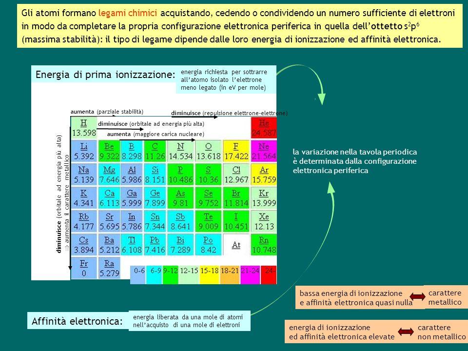 Gli atomi formano legami chimici acquistando, cedendo o condividendo un numero sufficiente di elettroni in modo da completare la propria configurazione elettronica periferica in quella dellottetto s 2 p 6 (massima stabilità): il tipo di legame dipende dalle loro energia di ionizzazione ed affinità elettronica.