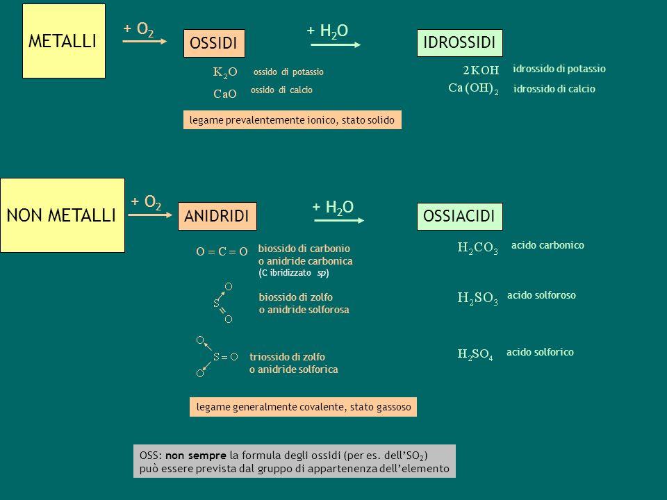 METALLI NON METALLI + O 2 OSSIDI ANIDRIDI triossido di zolfo o anidride solforica biossido di zolfo o anidride solforosa acido carbonico acido solforoso acido solforico biossido di carbonio o anidride carbonica (C ibridizzato sp) = IDROSSIDI OSSIACIDI + H 2 O + O 2 + H 2 O ossido di potassio idrossido di potassio ossido di calcio idrossido di calcio legame prevalentemente ionico, stato solido legame generalmente covalente, stato gassoso OSS: non sempre la formula degli ossidi (per es.