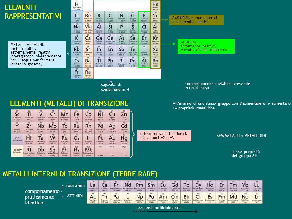 stesse proprietà del gruppo 3b SEMIMETALLI o METALLOIDI ELEMENTI RAPPRESENTATIVI METALLI INTERNI DI TRANSIZIONE (TERRE RARE) comportamento praticamente identico LANTANIDI ATTINIDI esibiscono vari stati ionici, più comuni +2 e +3 ELEMENTI (METALLI) DI TRANSIZIONE comportamento metallico crescente verso il basso capacità di combinazione 4 METALLI ALCALINI: metalli duttili, estremamente reattivi, interagiscono violentemente con lacqua per formare idrogeno gassoso, ALOGENI: fortemente reattivi, elevata affinità elettronica GAS NOBILI: monoatomici, scarsamente reattivi preparati artificialmente Allinterno di uno stesso gruppo con laumentare di A aumentano Le proprietà metalliche