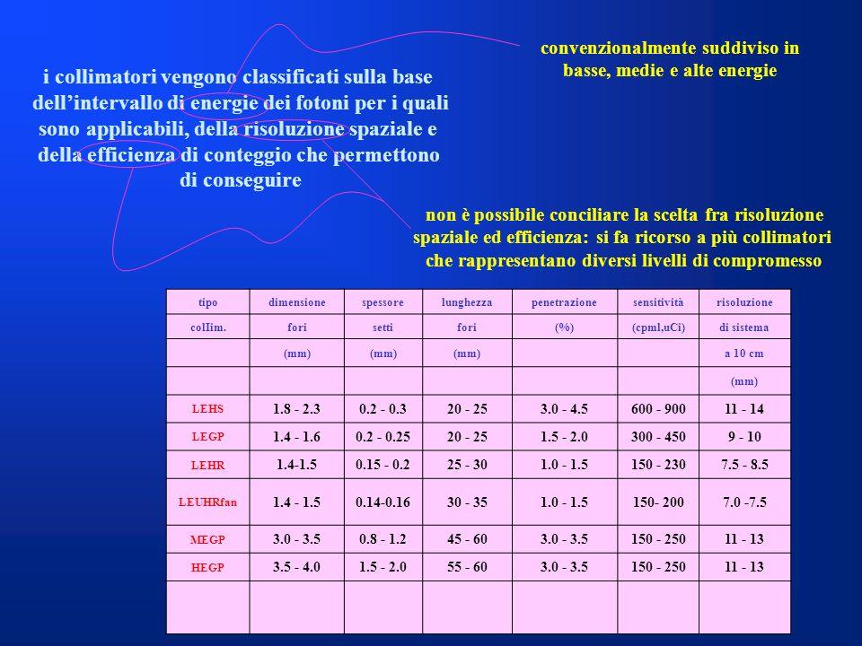 i collimatori vengono classificati sulla base dellintervallo di energie dei fotoni per i quali sono applicabili, della risoluzione spaziale e della ef