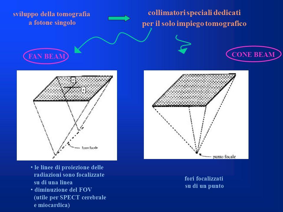 collimatori speciali dedicati per il solo impiego tomografico sviluppo della tomografia a fotone singolo FAN BEAM CONE BEAM le linee di proiezione del