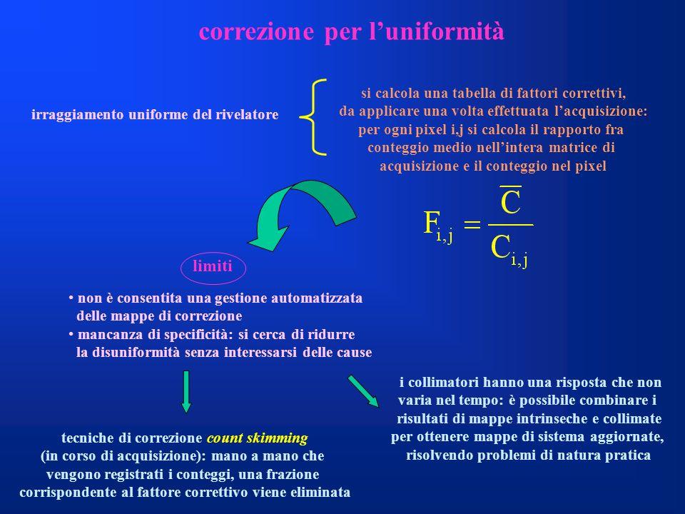 correzione per luniformità irraggiamento uniforme del rivelatore si calcola una tabella di fattori correttivi, da applicare una volta effettuata lacqu