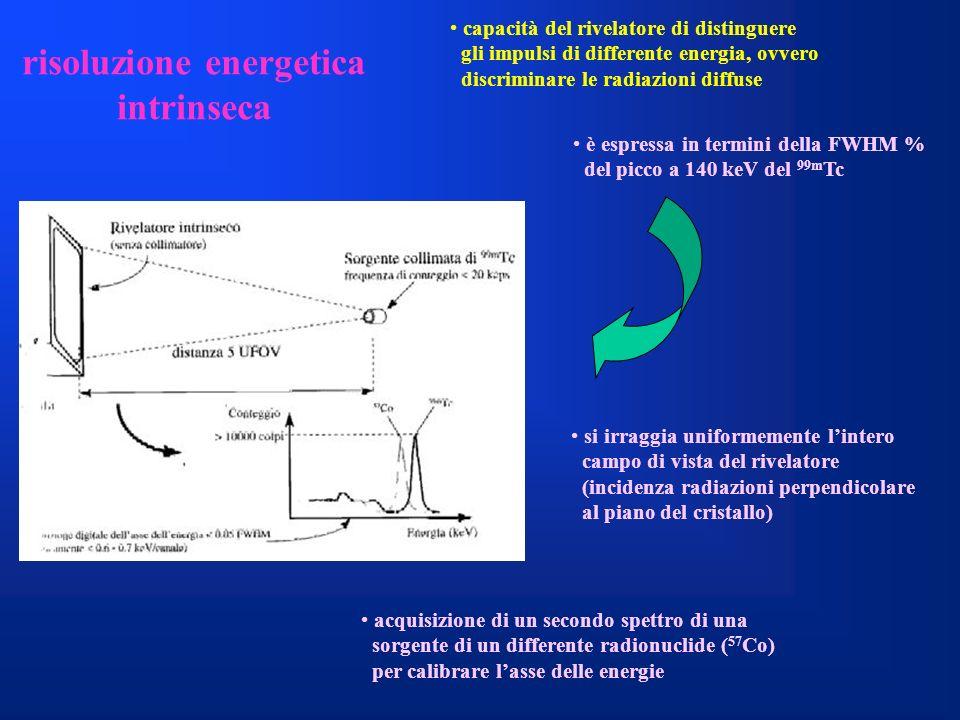 risoluzione energetica intrinseca capacità del rivelatore di distinguere gli impulsi di differente energia, ovvero discriminare le radiazioni diffuse