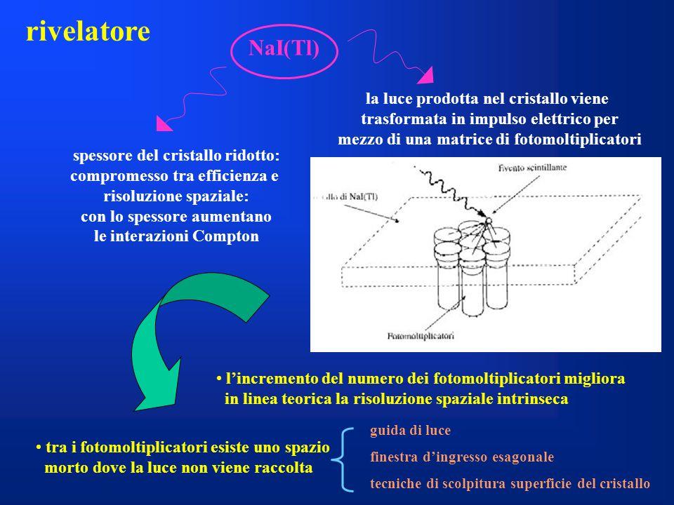rivelatore NaI(Tl) spessore del cristallo ridotto: compromesso tra efficienza e risoluzione spaziale: con lo spessore aumentano le interazioni Compton