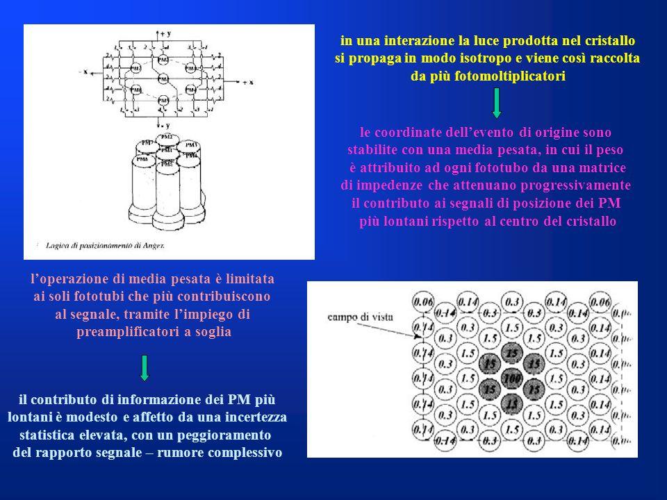 in una interazione la luce prodotta nel cristallo si propaga in modo isotropo e viene così raccolta da più fotomoltiplicatori le coordinate dellevento