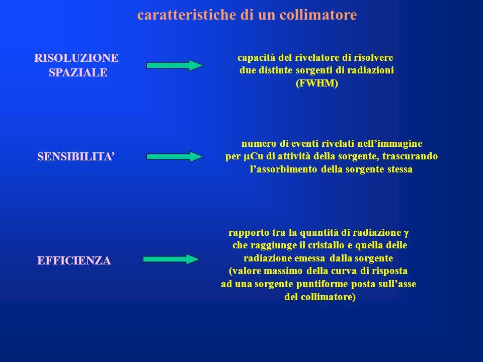 caratteristiche di un collimatore RISOLUZIONE SPAZIALE capacità del rivelatore di risolvere due distinte sorgenti di radiazioni (FWHM) SENSIBILITA EFF