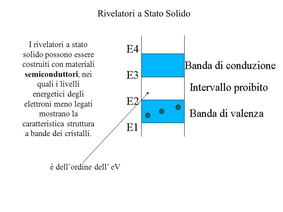 Rivelatori a Stato Solido I rivelatori a stato solido possono essere costruiti con materiali semiconduttori, nei quali i livelli energetici degli elet