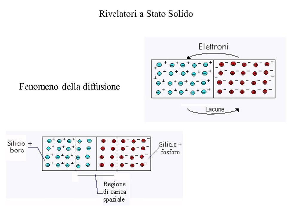 Rivelatori a Stato Solido Polarazzazione Inversa Viene favorita la corrente di drift (pressoché costante) Aumentando la tensione inversa si arriva ad una tensione detta di breakdown.
