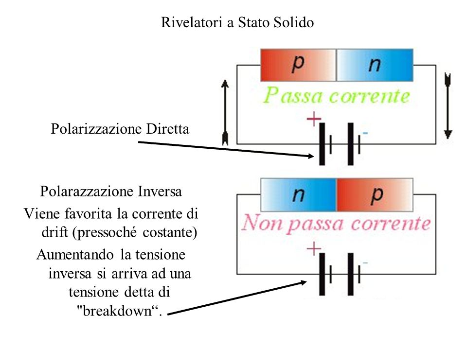 Rivelatori a Stato Solido Polarazzazione Inversa Viene favorita la corrente di drift (pressoché costante) Aumentando la tensione inversa si arriva ad