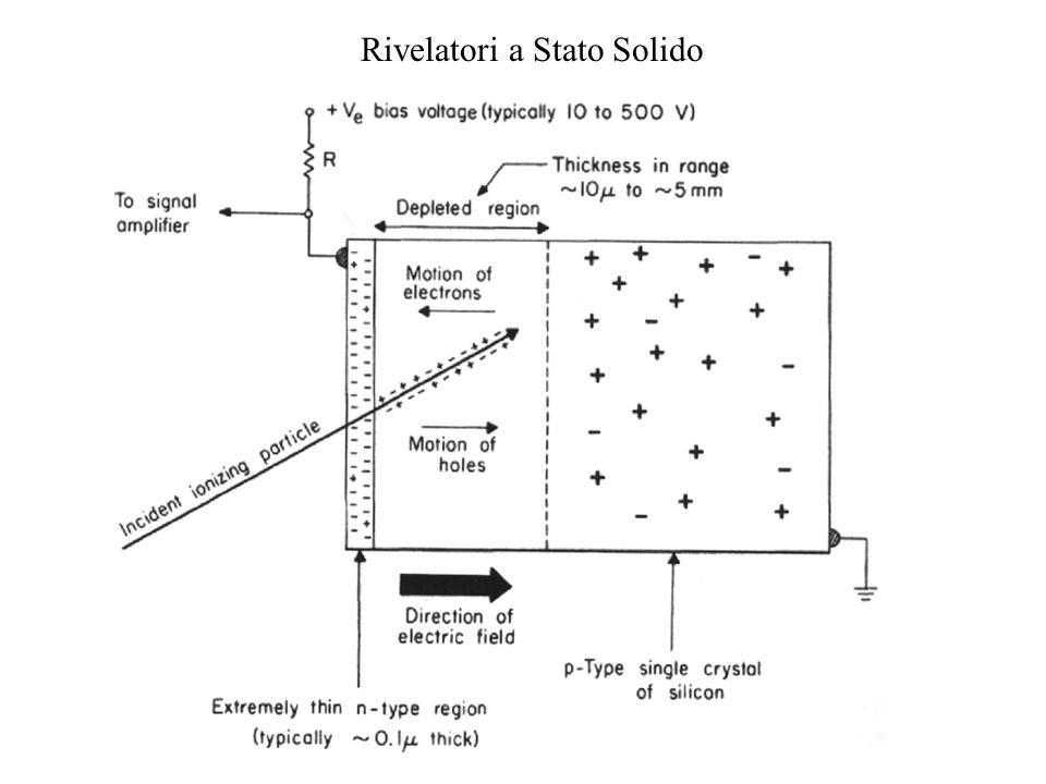 camera a bolle - lenergia necessaria a produrre in media una coppia elettrone-lacuna è di 3,5 eV in silicio e 2,9 in germanio (10 volte minore che nei gas) Vantaggi rispetto alle camere a ionizzazione: camera a ionizzazione di Wilson - risoluzioni elevate nella misura dellenergia, infatti a parità di energia persa la corrente raccolta è circa 10 volte maggiore di quanto non accada con la camera a ionizzazione - ridotte dimensioni fisiche del rivelatore (1000 volte più denso)