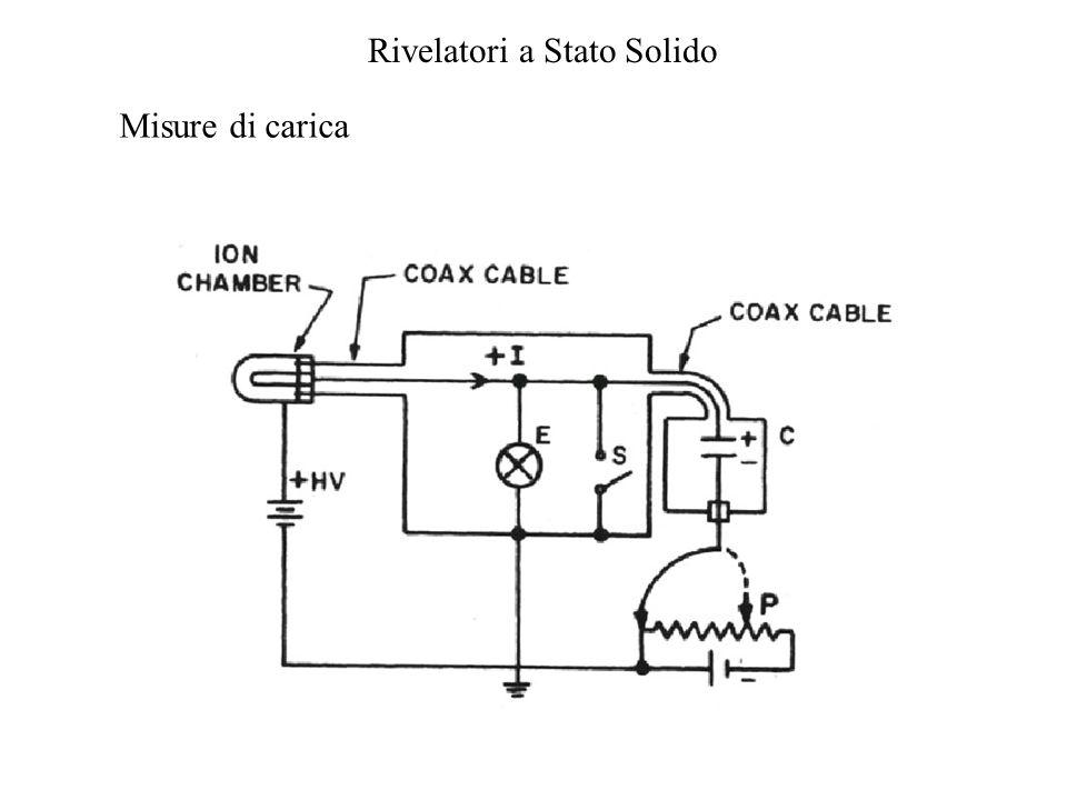 Rivelatori a Stato Solido Con letture effettuate prima e durante lirraggiamento si vede che la sensitivity della V Threshold alle radiazioni è una funzione della V Gate e varia tipicamente da 1 a 3 mV/cGy.