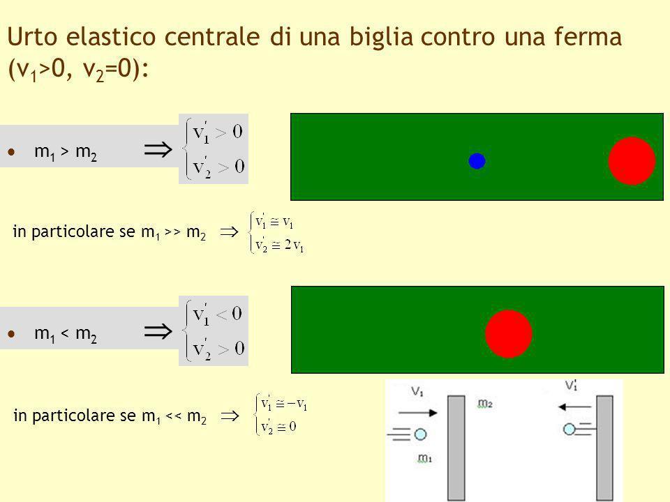 14 Urto elastico centrale di una biglia contro una ferma (v 1 >0, v 2 =0): m 1 > m 2 m 1 < m 2 in particolare se m 1 >> m 2 in particolare se m 1 << m