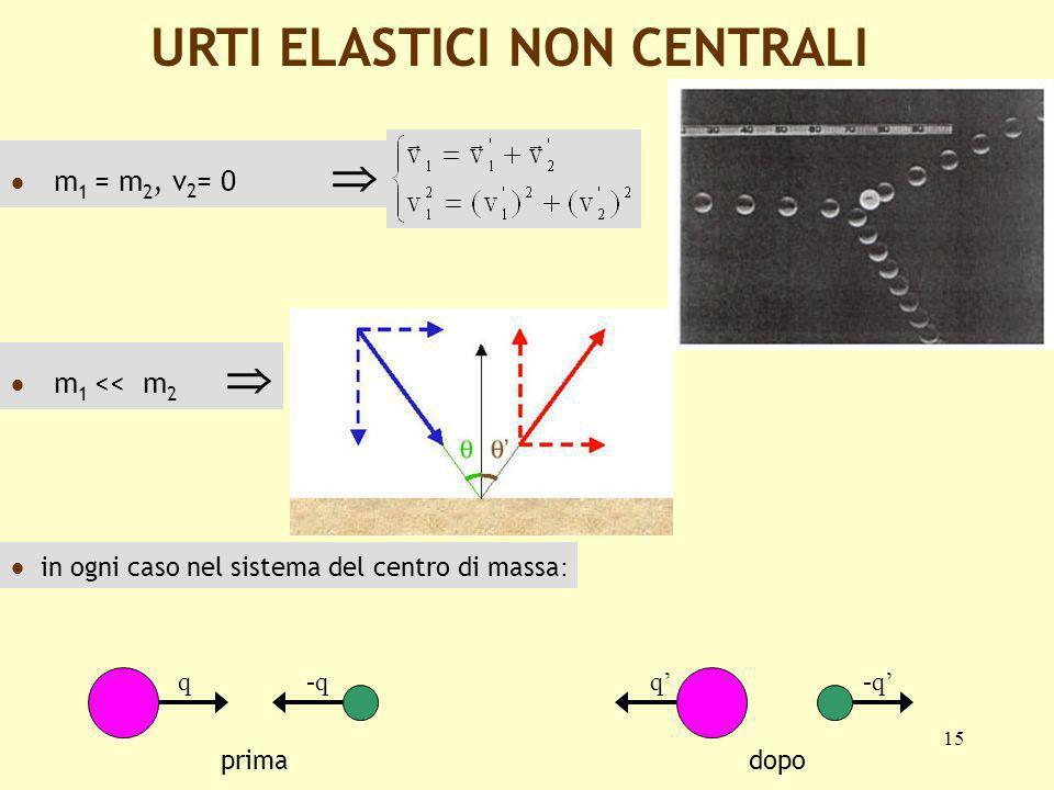15 URTI ELASTICI NON CENTRALI m 1 = m 2, v 2 = 0 m 1 << m 2 in ogni caso nel sistema del centro di massa : primadopo q-qq