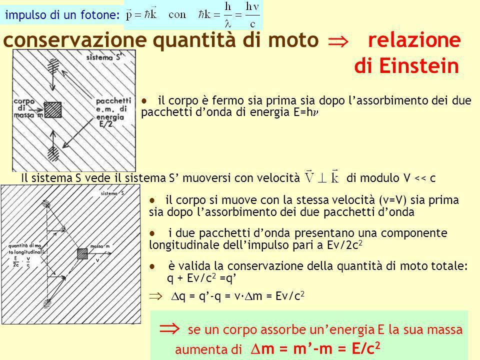 17 conservazione quantità di moto relazione di Einstein Il sistema S vede il sistema S muoversi con velocità di modulo V << c il corpo è fermo sia pri