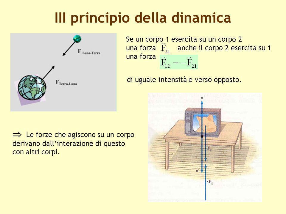 4 III principio della dinamica Le forze che agiscono su un corpo derivano dallinterazione di questo con altri corpi. Se un corpo 1 esercita su un corp