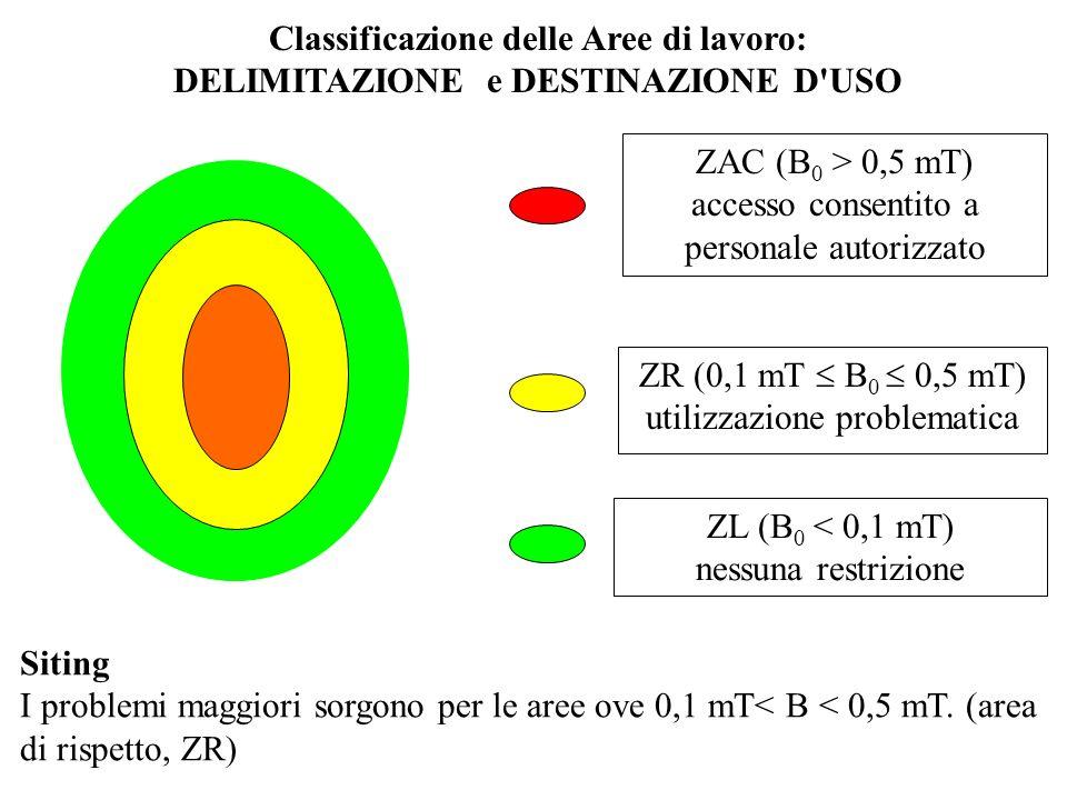 ZAC (B 0 > 0,5 mT) accesso consentito a personale autorizzato ZL (B 0 < 0,1 mT) nessuna restrizione ZR (0,1 mT B 0 0,5 mT) utilizzazione problematica