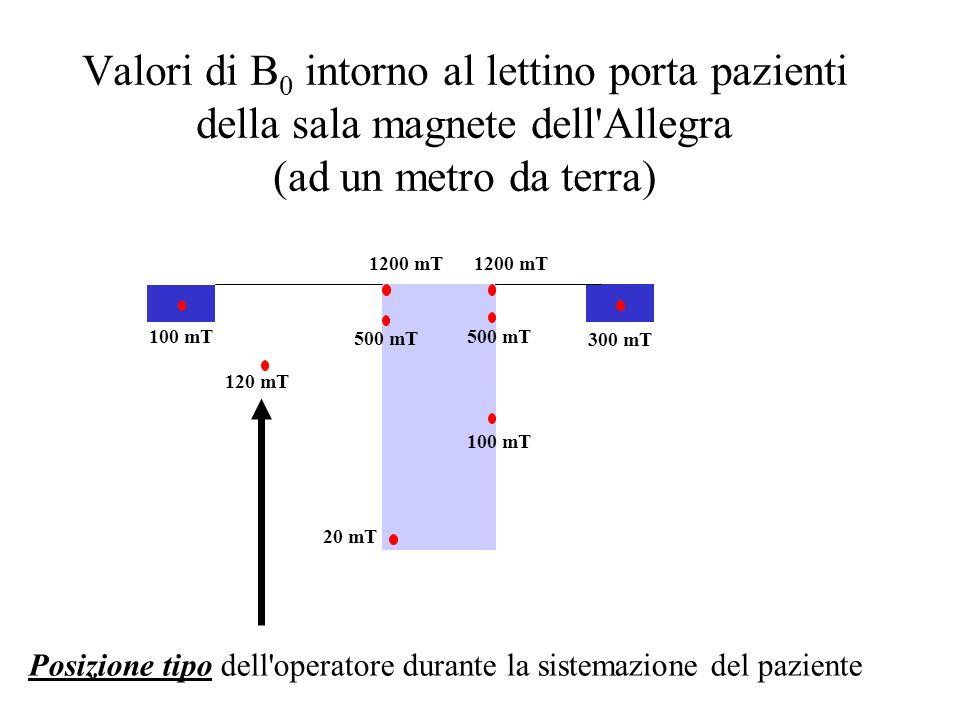 Valori di B 0 intorno al lettino porta pazienti della sala magnete dell'Allegra (ad un metro da terra) 20 mT 100 mT 300 mT 120 mT 1200 mT 500 mT 100 m