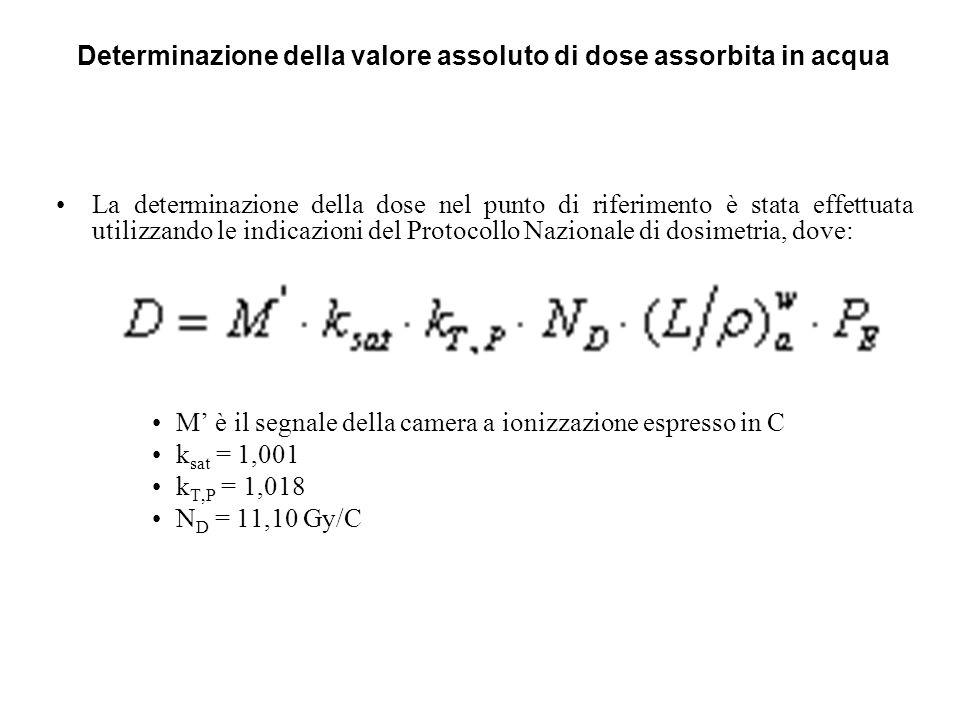 Determinazione della valore assoluto di dose assorbita in acqua La determinazione della dose nel punto di riferimento è stata effettuata utilizzando l