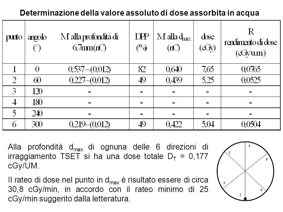 Determinazione della valore assoluto di dose assorbita in acqua 2 1 6 3 4 5 Alla profondità d max di ognuna delle 6 direzioni di irraggiamento TSET si