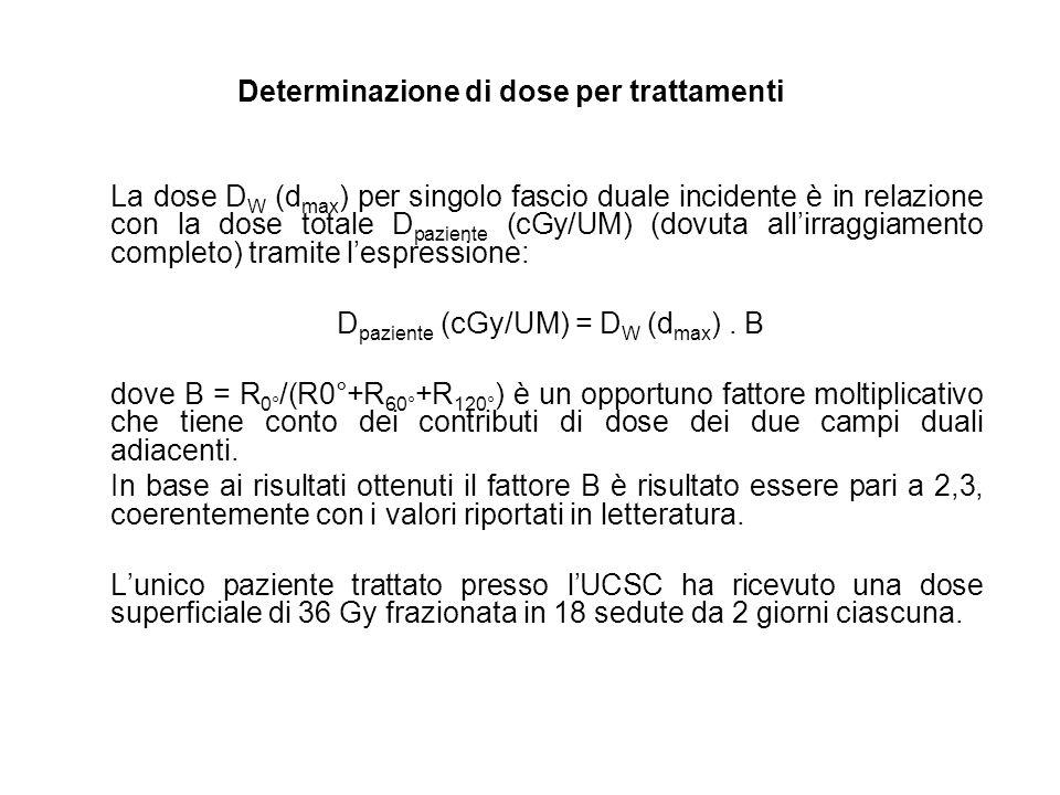 La dose D W (d max ) per singolo fascio duale incidente è in relazione con la dose totale D paziente (cGy/UM) (dovuta allirraggiamento completo) trami