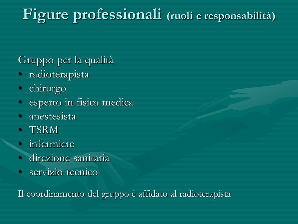Figure professionali (ruoli e responsabilità) Gruppo per la qualità radioterapistaradioterapista chirurgochirurgo esperto in fisica medicaesperto in f