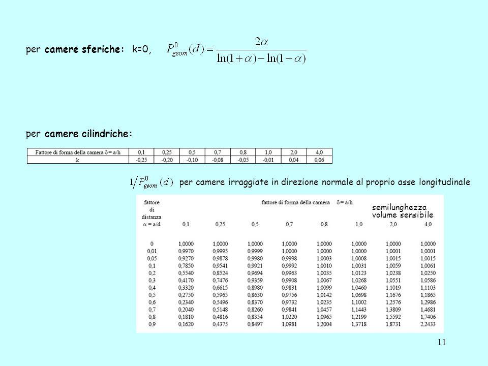 11 per camere sferiche: k=0, per camere cilindriche: per camere irraggiate in direzione normale al proprio asse longitudinale semilunghezza volume sensibile