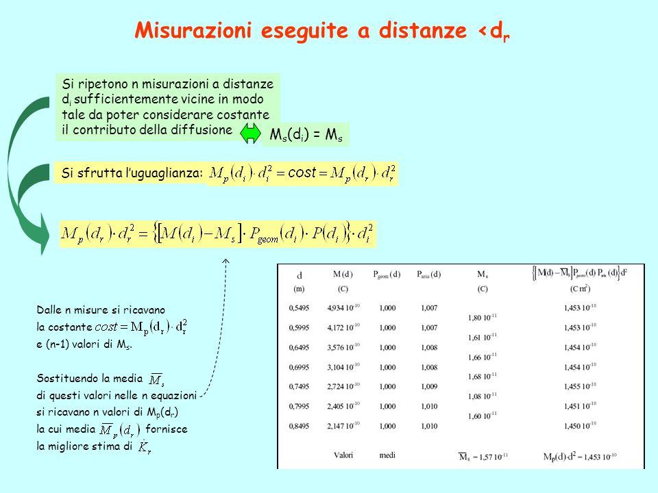 13 Misurazioni eseguite a distanze <d r Si sfrutta luguaglianza: Dalle n misure si ricavano la costante e (n-1) valori di M s.