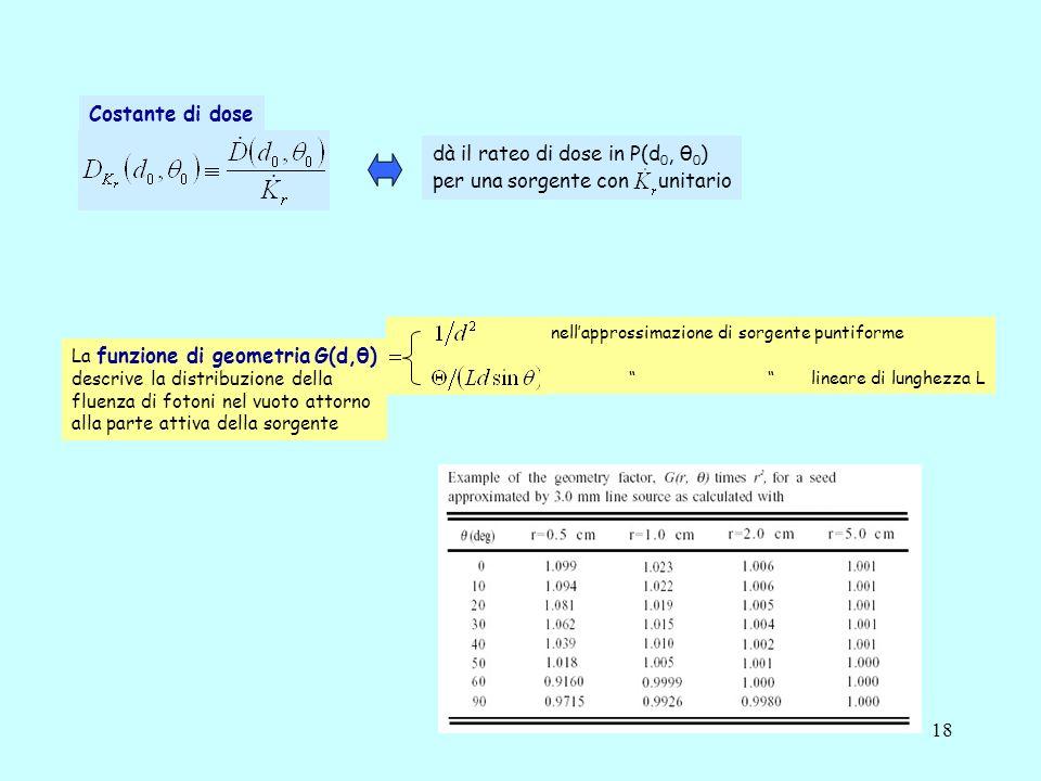 18 La funzione di geometria G(d,θ) descrive la distribuzione della fluenza di fotoni nel vuoto attorno alla parte attiva della sorgente nellapprossimazione di sorgente puntiforme lineare di lunghezza L Costante di dose dà il rateo di dose in P(d 0, θ 0 ) per una sorgente con unitario