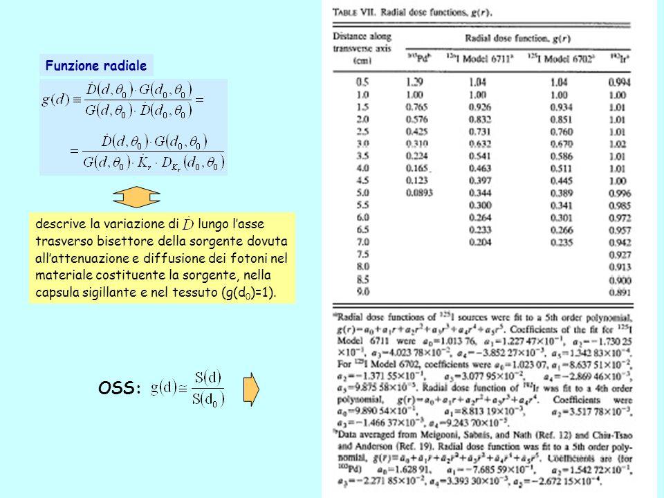 19 descrive la variazione di lungo lasse trasverso bisettore della sorgente dovuta allattenuazione e diffusione dei fotoni nel materiale costituente la sorgente, nella capsula sigillante e nel tessuto (g(d 0 )=1).