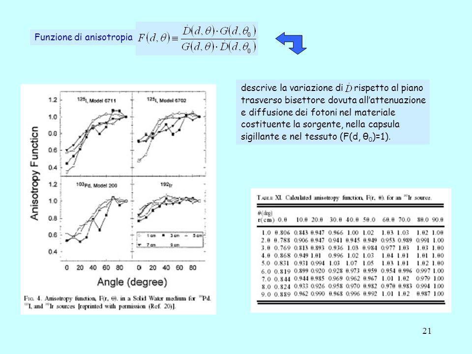 21 Funzione di anisotropia descrive la variazione di rispetto al piano trasverso bisettore dovuta allattenuazione e diffusione dei fotoni nel materiale costituente la sorgente, nella capsula sigillante e nel tessuto (F(d, θ 0 )=1).