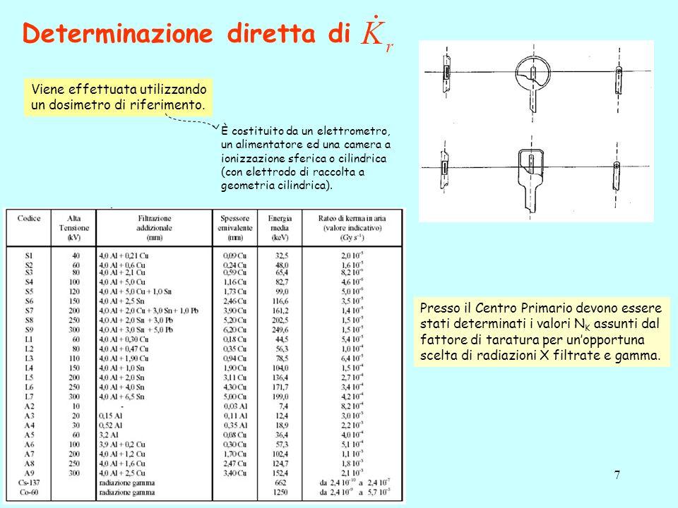7 Determinazione diretta di Viene effettuata utilizzando un dosimetro di riferimento.