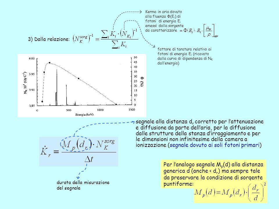 9 3) Dalla relazione: fattore di taratura relativo ai fotoni di energia E i (ricavato dalla curva di dipendenza di N K dallenergia) Kerma in aria dovuto alla fluenza (E i ) di fotoni di energia E i emessi dalla sorgente da caratterizzare segnale alla distanza d r corretto per lattenuazione e diffusione da parte dellaria, per la diffusione dalle strutture della stanza dirraggiamento e per le dimensioni non infinitesime della camera a ionizzazione (segnale dovuto ai soli fotoni primari) durata della misurazione del segnale Per lanalogo segnale M p (d) alla distanza generica d (anche < d r ) ma sempre tale da preservare la condizione di sorgente puntiforme: