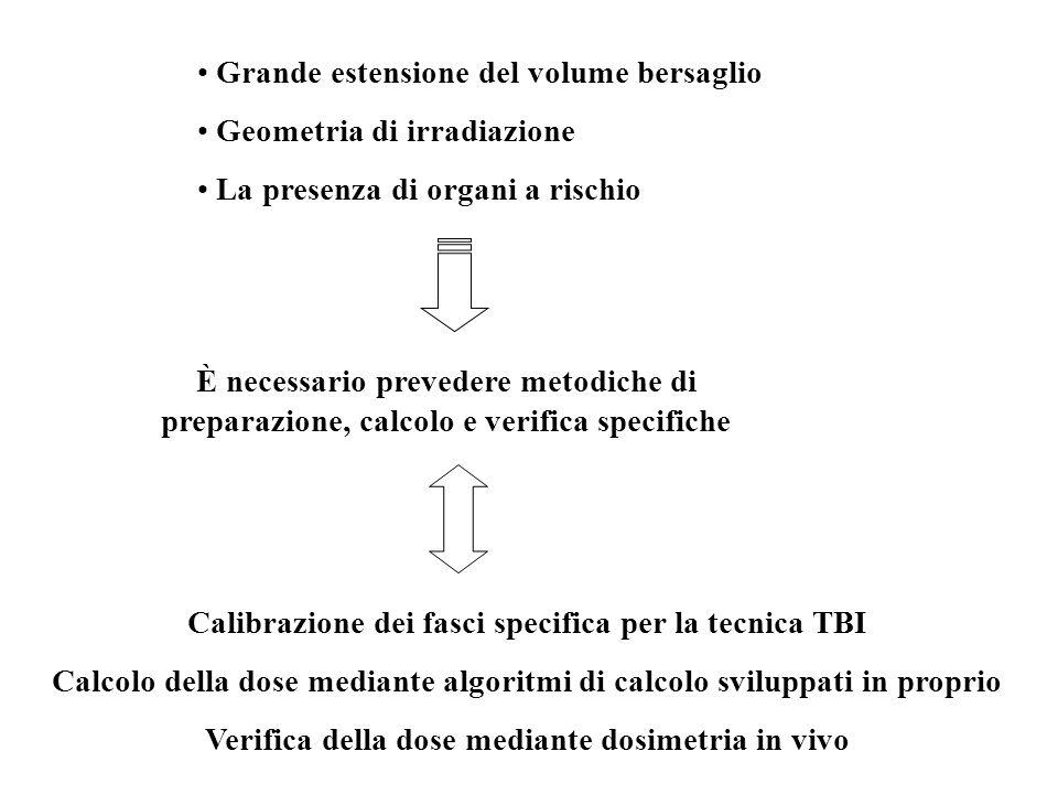 Grande estensione del volume bersaglio Geometria di irradiazione La presenza di organi a rischio È necessario prevedere metodiche di preparazione, cal