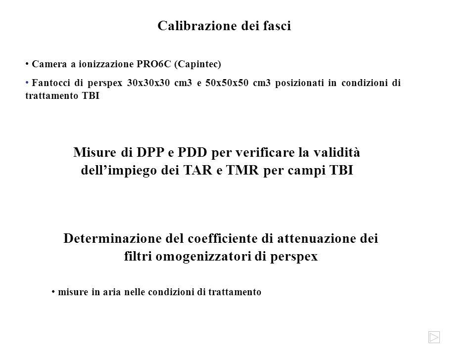 Calibrazione dei fasci Camera a ionizzazione PRO6C (Capintec) Fantocci di perspex 30x30x30 cm3 e 50x50x50 cm3 posizionati in condizioni di trattamento