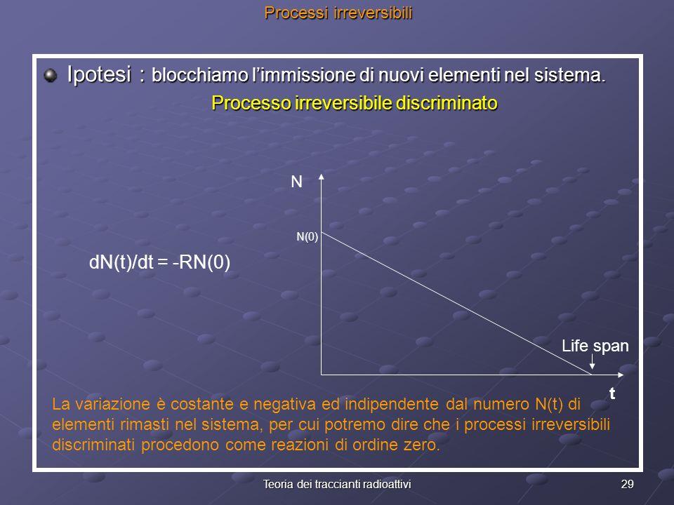 29Teoria dei traccianti radioattivi Processi irreversibili Ipotesi : blocchiamo limmissione di nuovi elementi nel sistema. Processo irreversibile disc