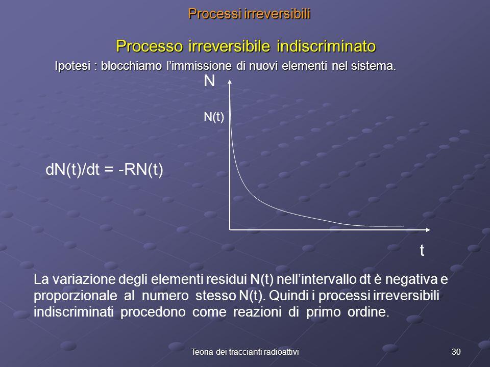 30Teoria dei traccianti radioattivi Processi irreversibili Processo irreversibile indiscriminato Ipotesi : blocchiamo limmissione di nuovi elementi ne