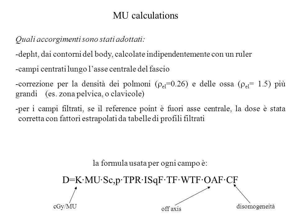 MU calculations Quali accorgimenti sono stati adottati: -depht, dai contorni del body, calcolate indipendentemente con un ruler -campi centrati lungo lasse centrale del fascio -correzione per la densità dei polmoni ( el =0.26) e delle ossa ( el = 1.5) più grandi (es.