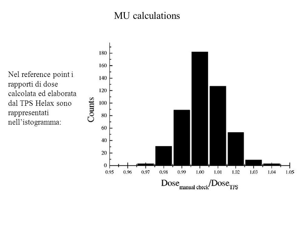 MU calculations Nel reference point i rapporti di dose calcolata ed elaborata dal TPS Helax sono rappresentati nellistogramma: