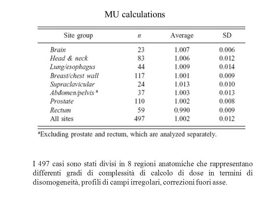 MU calculations dove la SD è <1 significa che le geometrie, le disomogeneità ed i contorni esterni erano piuttosto regolari: breast (0.009) prostate (0.008), brain (0.006), rectum (0.009) dove la SD è >1 si è verificato che la variabilità geometrica dei tessuti interni, lorientazione dei fasci rispetto ai contorni esterni e la posizione del reference point hanno portato qualche imprecisione nel calcolo manuale delle UM: lung (0.014), abdomen/pelvis (0.013), head/neck (0.012)