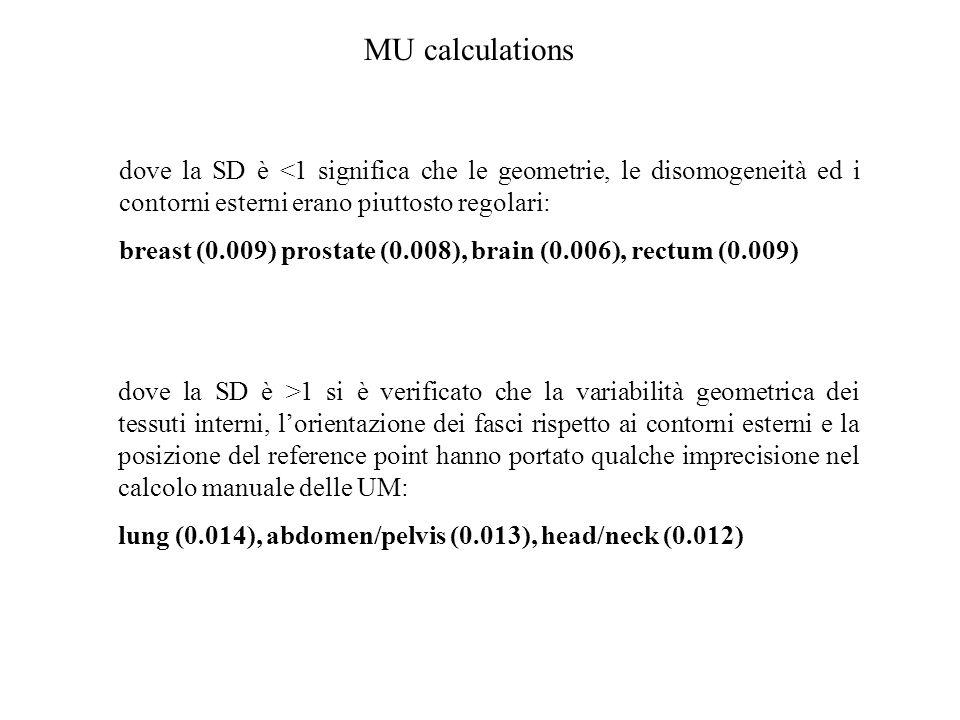 MU calculations dove la SD è <1 significa che le geometrie, le disomogeneità ed i contorni esterni erano piuttosto regolari: breast (0.009) prostate (