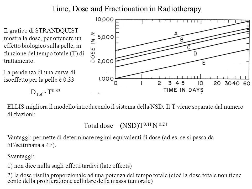 Time, Dose and Fractionation in Radiotherapy Il grafico di STRANDQUIST mostra la dose, per ottenere un effetto biologico sulla pelle, in funzione del