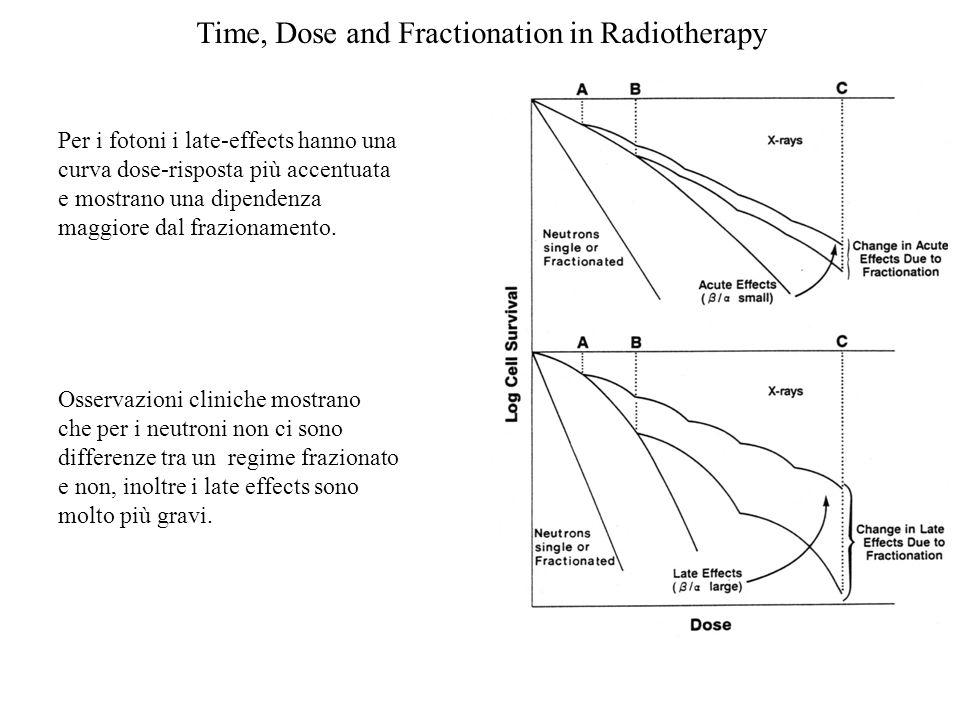 Time, Dose and Fractionation in Radiotherapy Per i fotoni i late-effects hanno una curva dose-risposta più accentuata e mostrano una dipendenza maggio