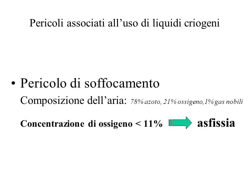 Pericoli associati alluso di liquidi criogeni Pericolo di soffocamento Composizione dellaria: 78% azoto, 21% ossigeno,1% gas nobili Concentrazione di