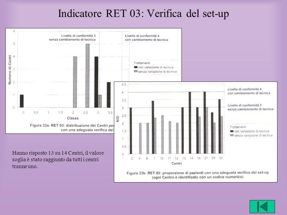 Indicatore RET 03: Verifica del set-up Hanno risposto 13 su 14 Centri, il valore soglia è stato raggiunto da tutti i centri tranne uno.